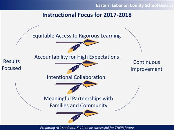 Image of spears signifying the instructional focus for 2017-2018